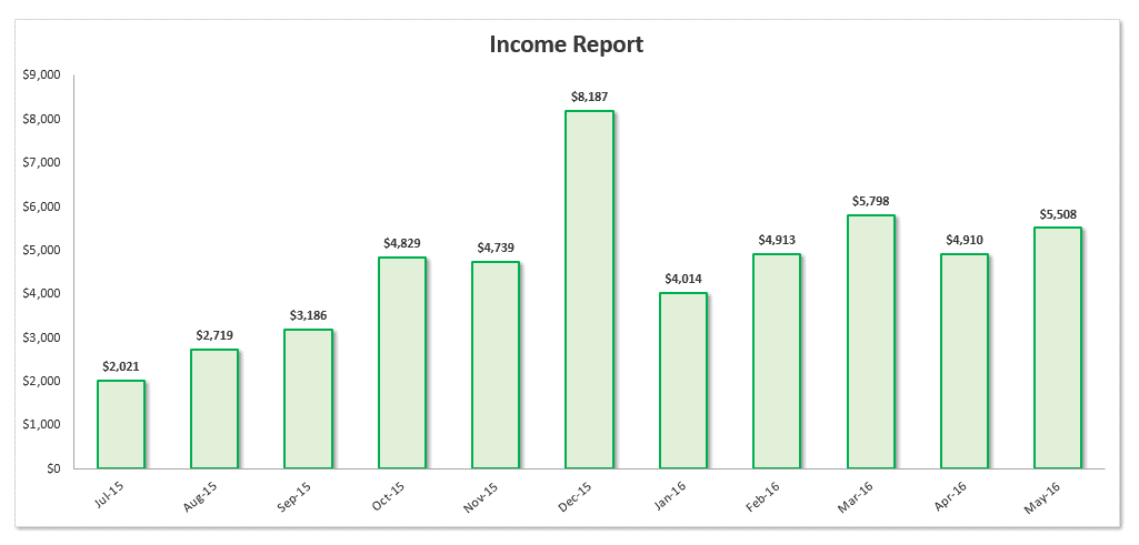 Samsung Galaxy Tab 7-Inch 8GB Giveaway and May 2016 Income Report